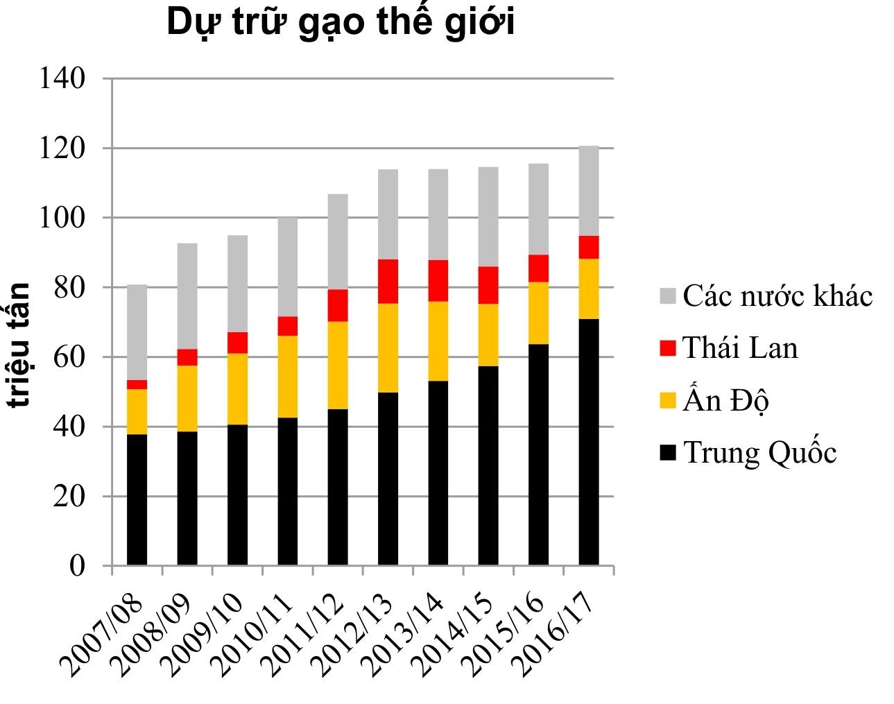 VCCI Cần Thơ: Mục tiêu ngành gạo cứ để thị trường điều chỉnh